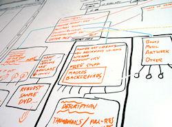 Planning a web site makes sense!